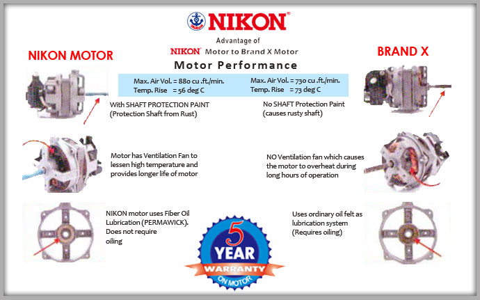 Nikon Electric Fan Special Features